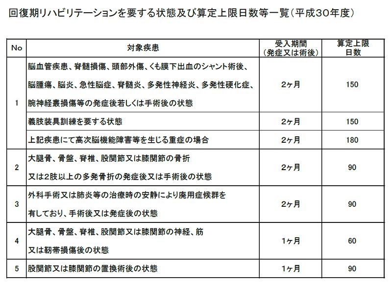 回復期リハビリテーションを要する状態及び算定上限日数等一覧(平成30年度)
