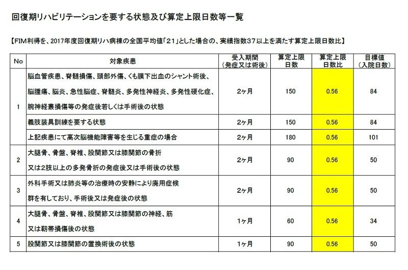 回復期リハ算定上限日数一覧