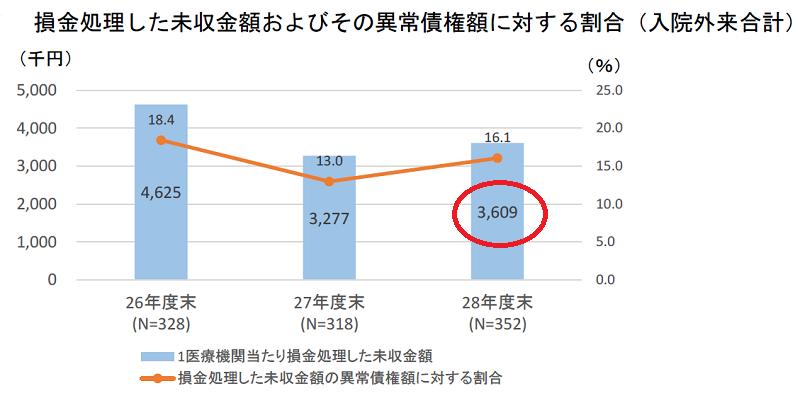 病院未収金にかかる損金処理のグラフ(厚労省調査)