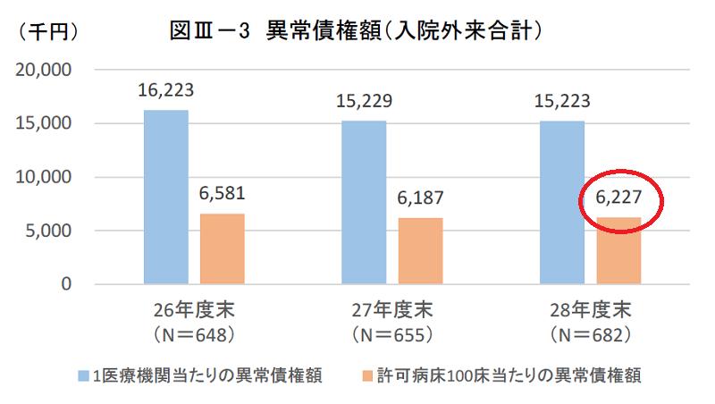 厚生労働省の調査による病院未収金(100床あたり)