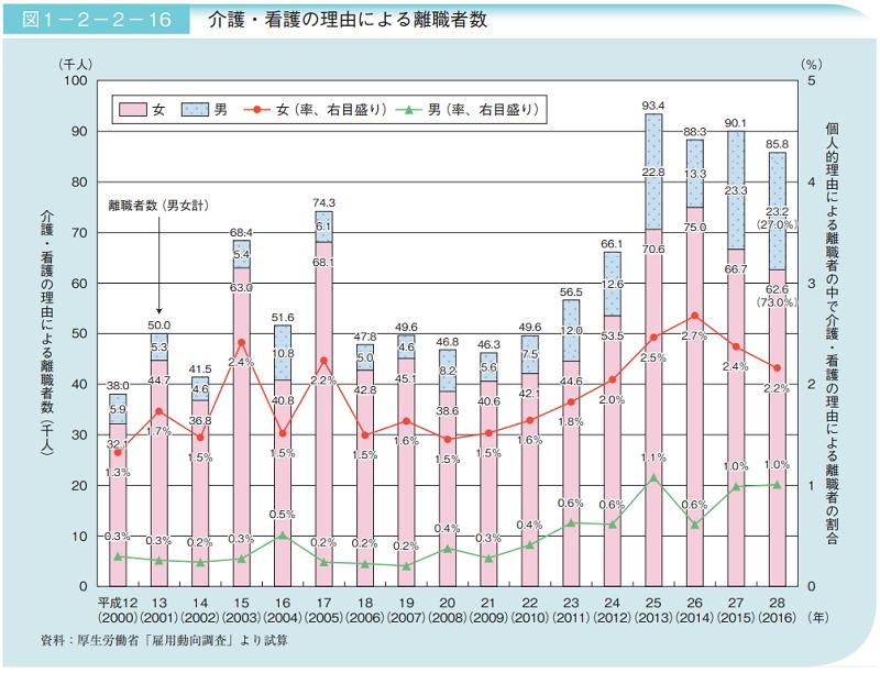 介護・看護の理由による離職者数(平成30年度高齢社会白書より)