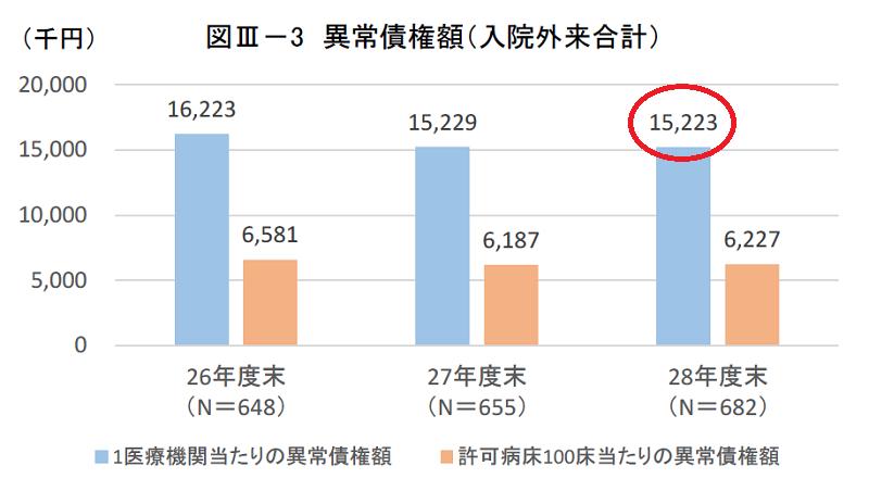 厚生労働省の調査による病院未収金(1病院あたり)
