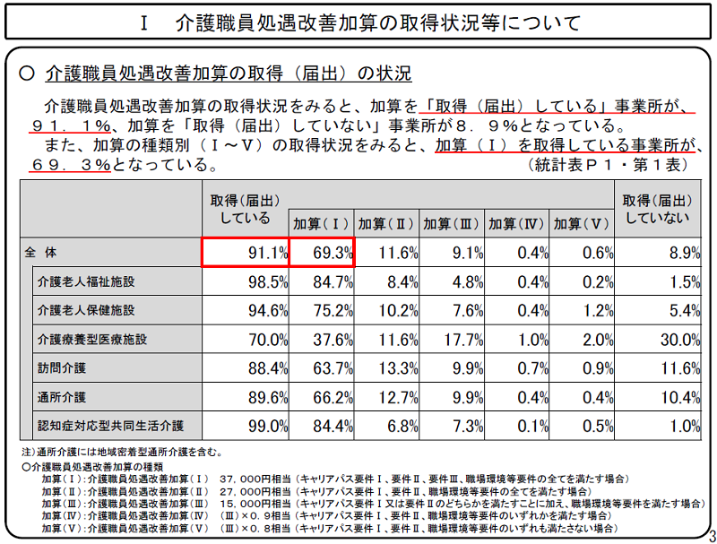 介護職員処遇改善加算の取得状況(平成30年度調査)