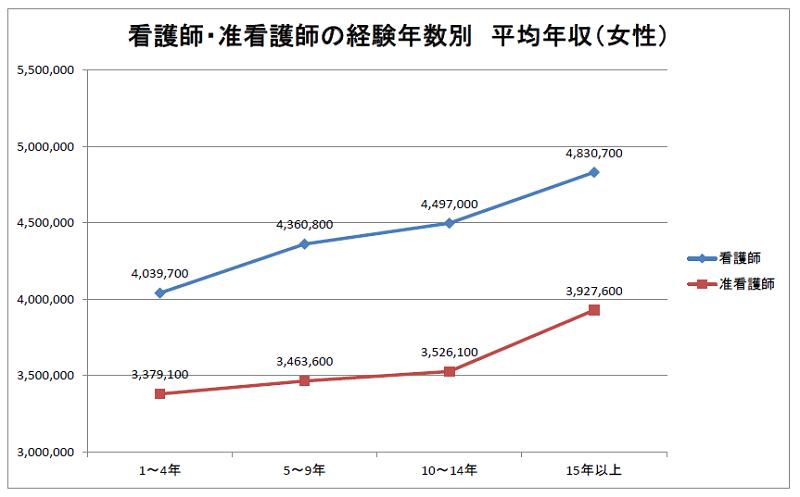 看護師・准看護師の経験年数別 年収比較(女性) 2019年