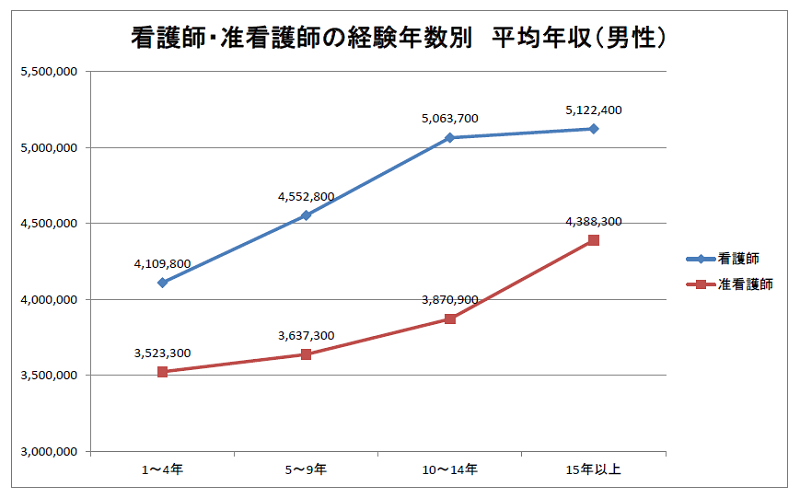 看護師・准看護師の経験年数別 年収比較(男性) 2019年