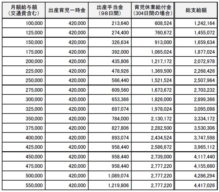 (10~55万円)出産育児一時金・出産手当金・育児休業給付金 支給額早見表20200801