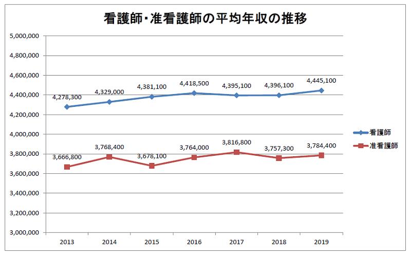 看護師・准看護師の平均年収比較 2019年