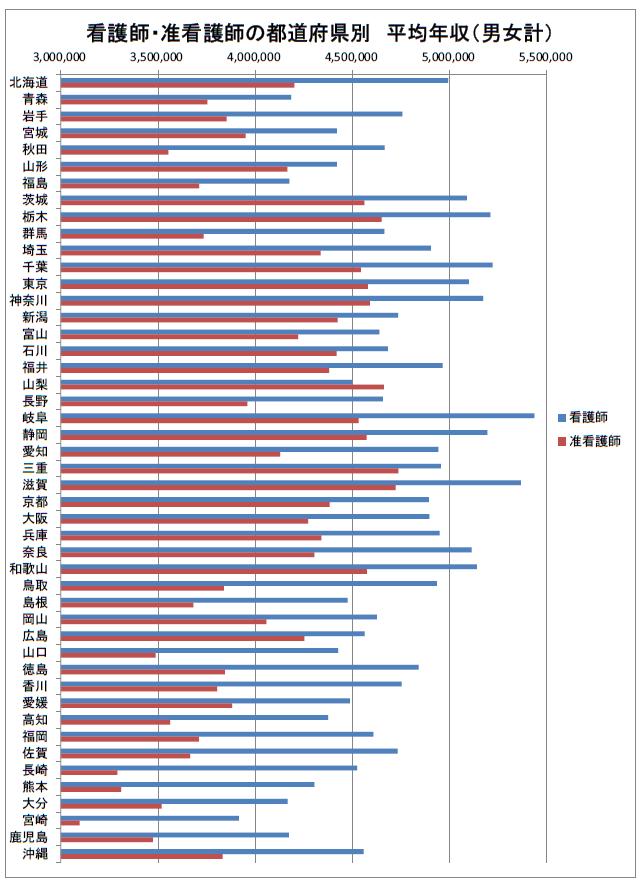看護師・准看護師の都道府県別 年収比較(男女計)2019年