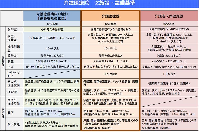 介護医療院 施設・設備基準(厚生労働省)