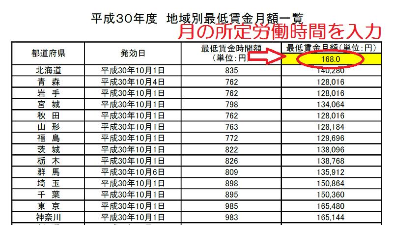 最低賃金月額算出表(入力方法)