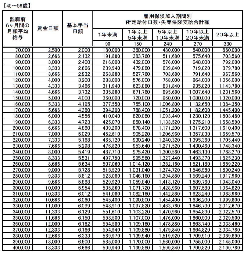(45~59歳)失業保険(基本手当)支給額早見表20190801