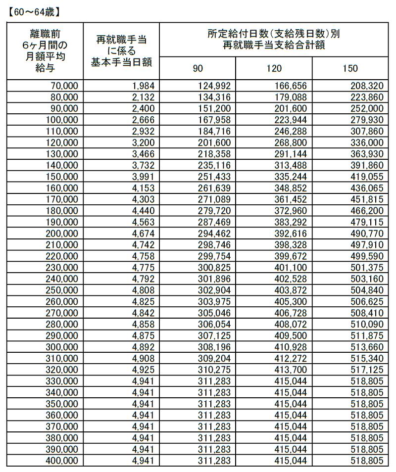 再就職手当(失業給付)支給額早見表20180801(60~64歳未満)