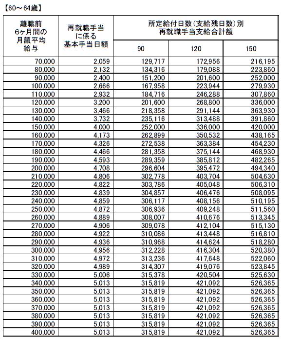 (60~64歳)再就職手当支給額早見表20200801