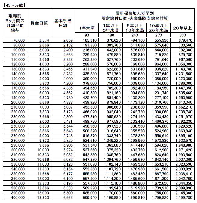 (45~59歳)失業保険(基本手当)支給額早見表20200801