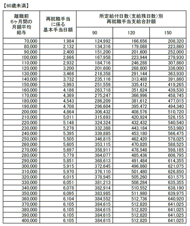 再就職手当(失業給付)支給額早見表20180801(60歳未満)