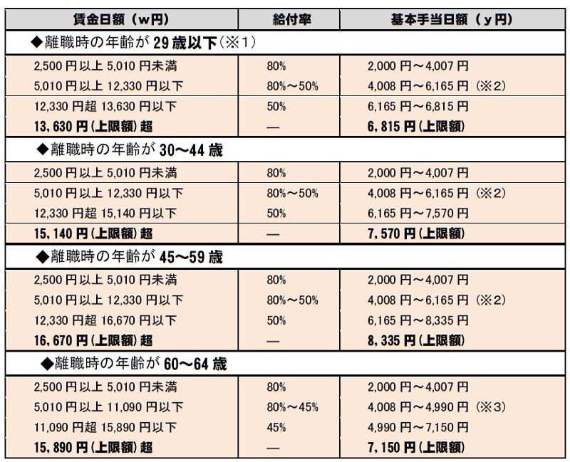 雇用保険(失業給付)の基本手当日額の計算方法20190801