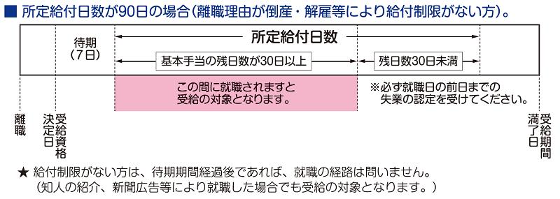 再就職手当の支給要件(所定給付日数)1