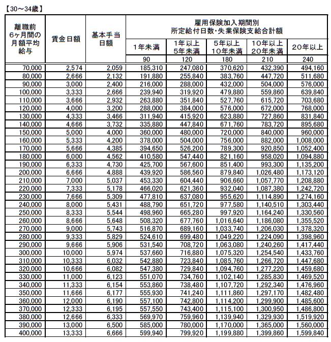 (30~34歳)失業保険(基本手当)支給額早見表20200801