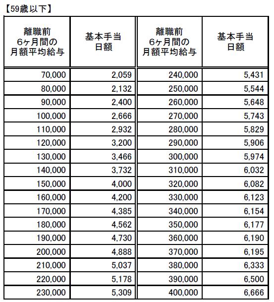 基本手当日額早見表20200801(59歳以下)