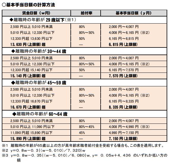 基本手当日額の計算方法20190801