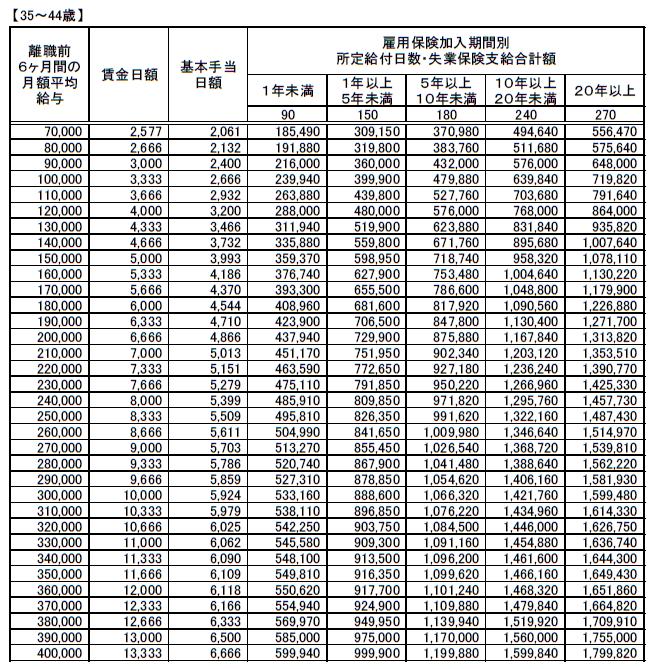 (35~44歳)失業保険(基本手当)支給額早見表20210801