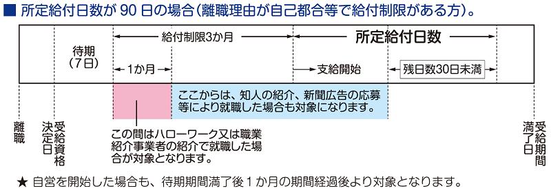 再就職手当の支給要件(所定給付日数)2