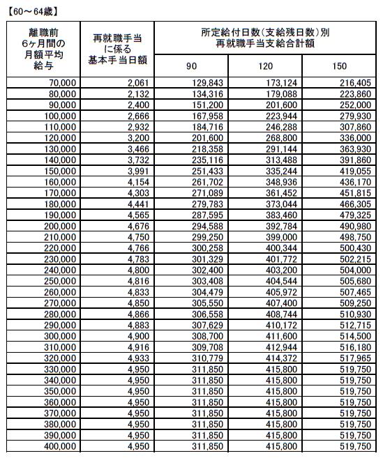 (60~64歳)再就職手当支給額早見表20210801