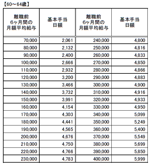 (60~64歳以下)基本手当日額一覧20210801