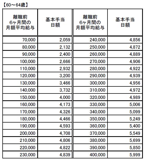 基本手当日額早見表20200801(60~64歳)