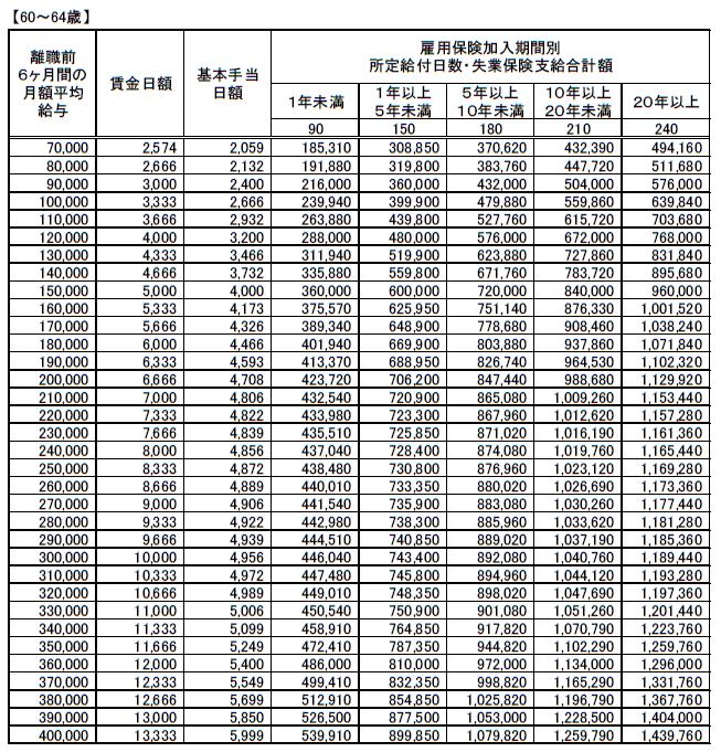 (60~64歳)失業保険(基本手当)支給額早見表 20200801