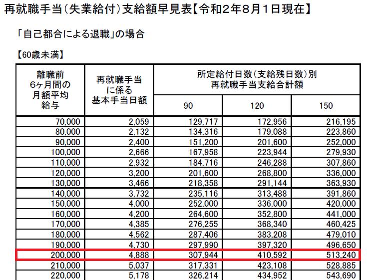 再就職手当(失業給付)支給額早見表20200801