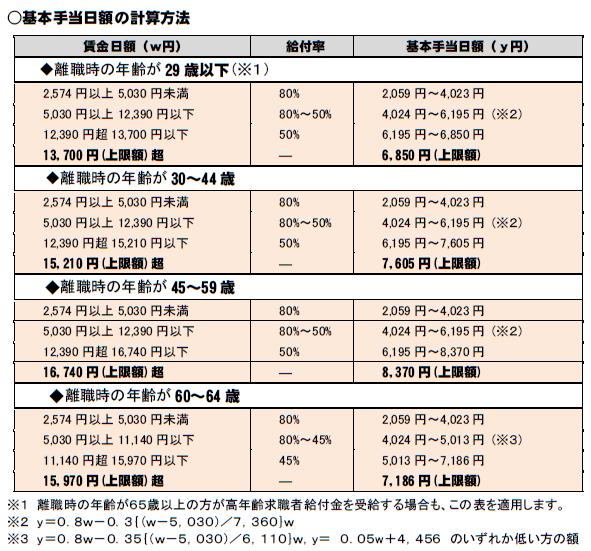 雇用保険(失業給付)の基本手当日額の計算方法20200801