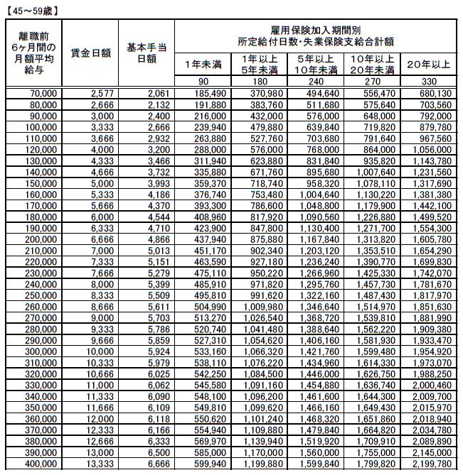 (45~59歳)失業保険(基本手当)支給額早見表20210801