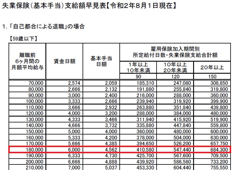 失業保険(基本手当)支給額早見表20200801