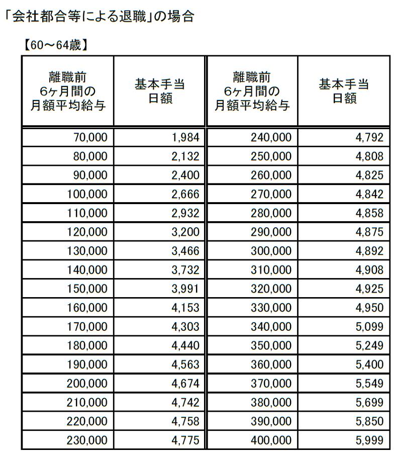 基本手当日額早見表(会社都合60~64歳)
