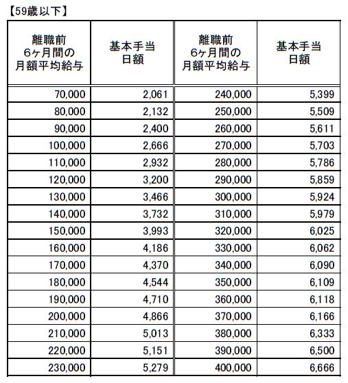 (59歳以下)基本手当日額一覧20210801