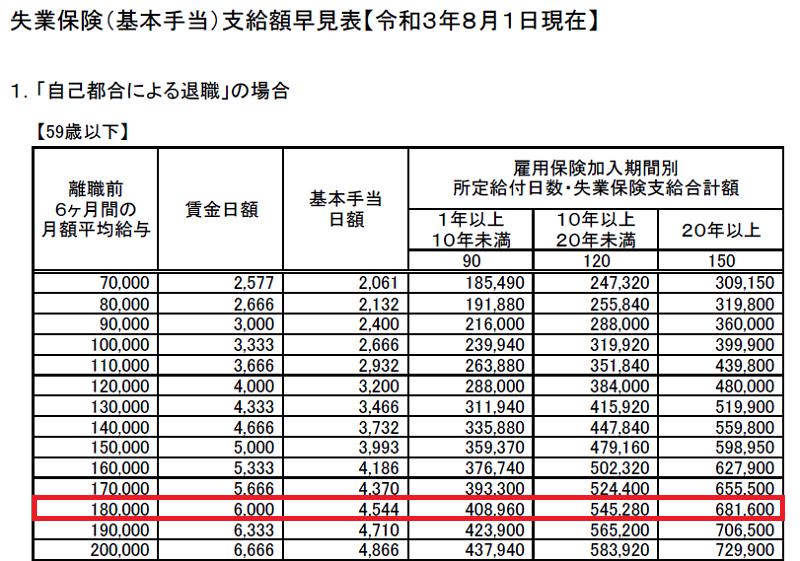 失業保険(基本手当)支給額早見表20210801