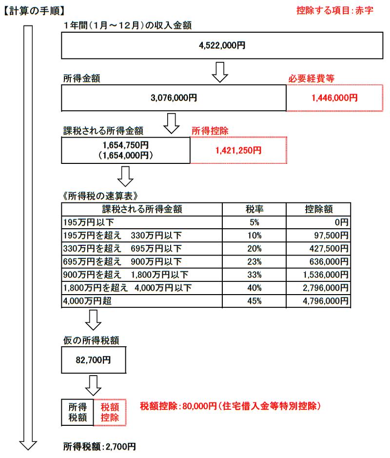 所得税の計算手順(試算1)