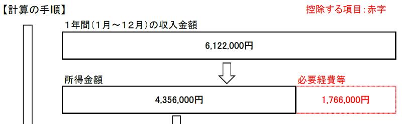 収入と所得(条件1)