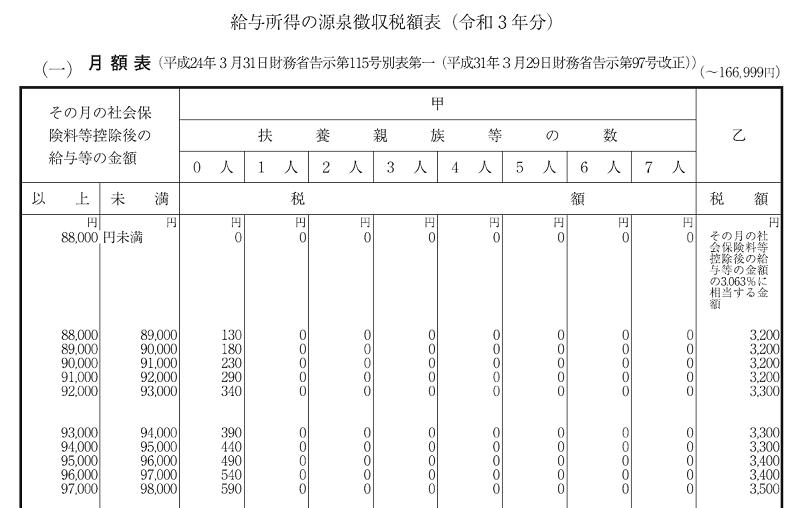 給与所得の源泉徴収税額表(令和3年分)