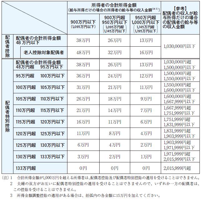令和2年分の配偶者控除額及び配偶者特別控除額の一覧表