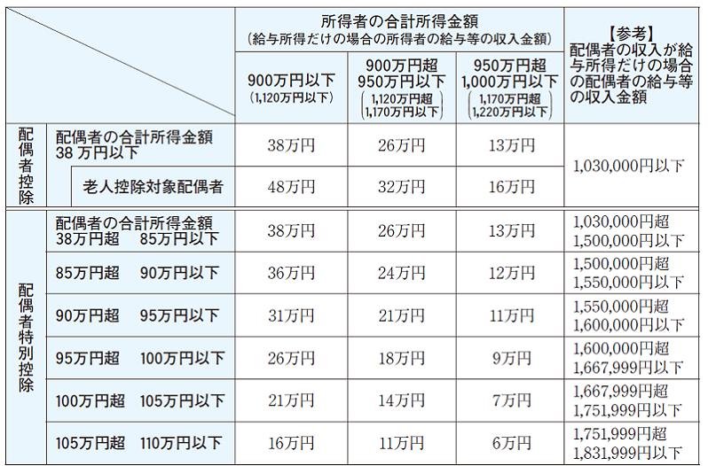 配偶者控除額等一覧表(2018年以降)