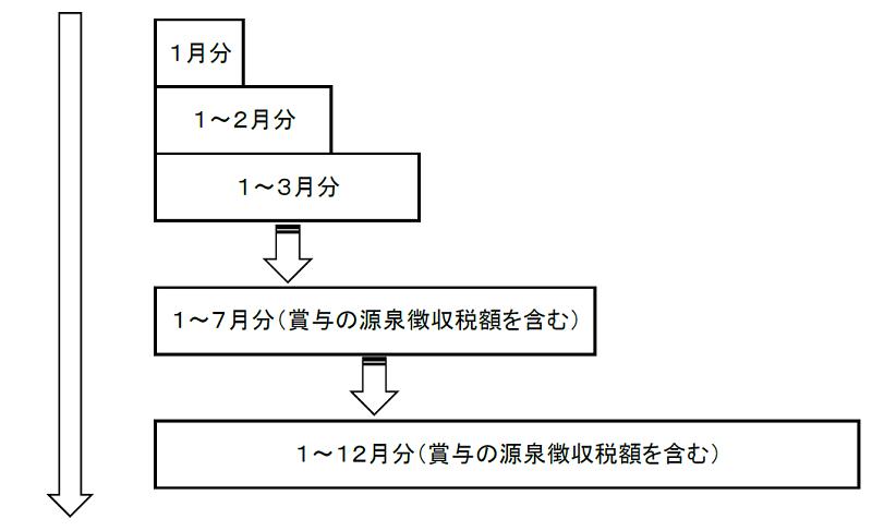 源泉徴収のイメージ