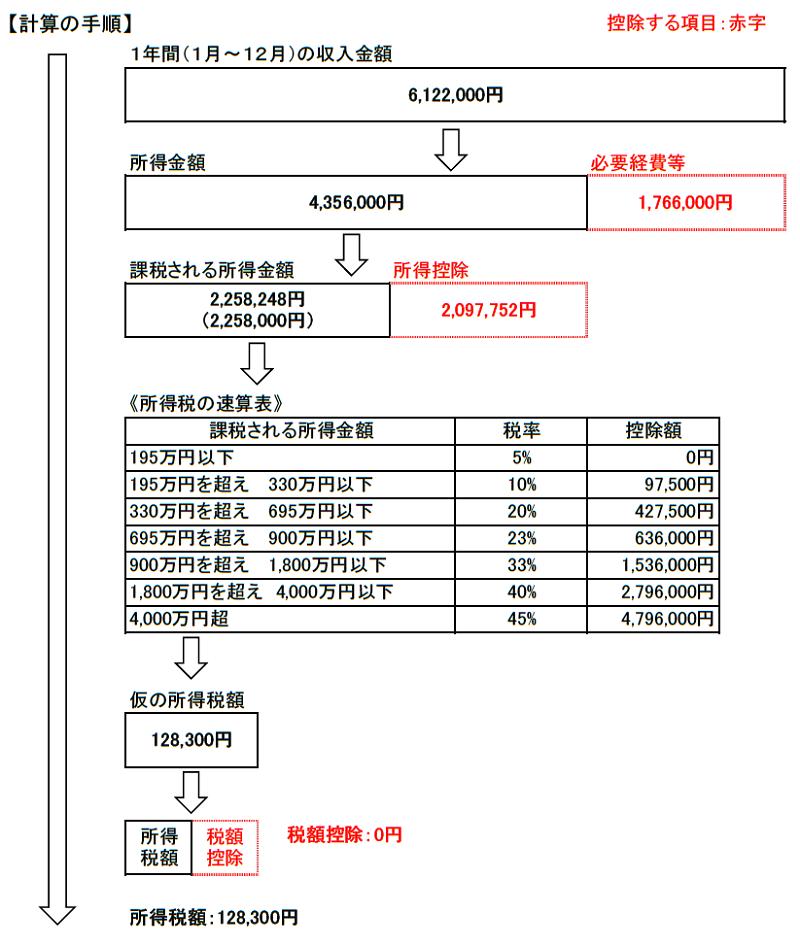 所得税の計算手順(試算2)
