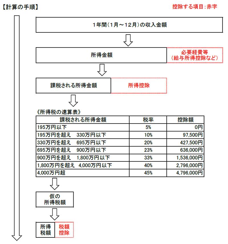 所得税の計算手順
