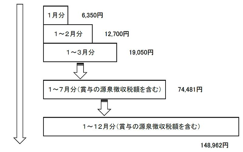 源泉徴収のイメージ(試算1)