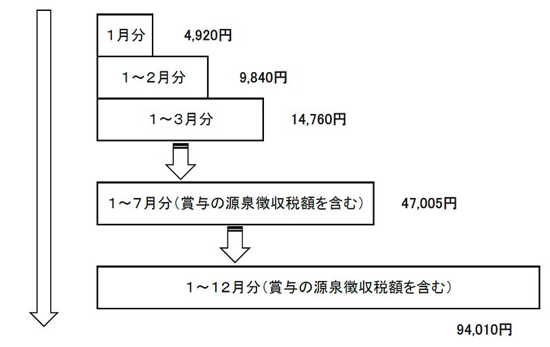 源泉徴収のイメージ(試算2)