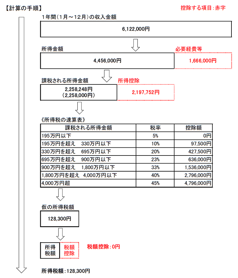 所得税額の計算手順20210923