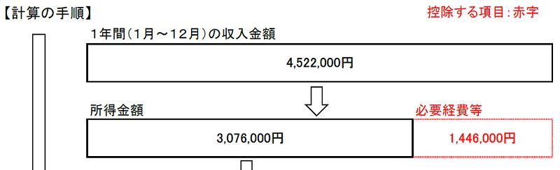 収入と所得(条件2)
