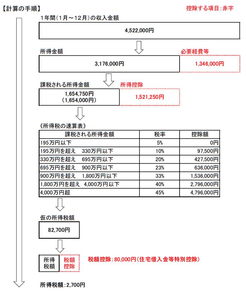 所得税額の計算手順20210923(2)